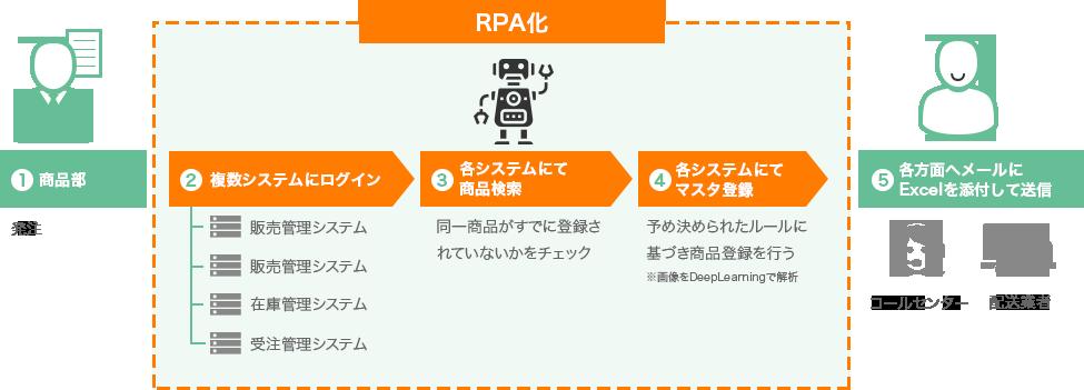 rpa-flow